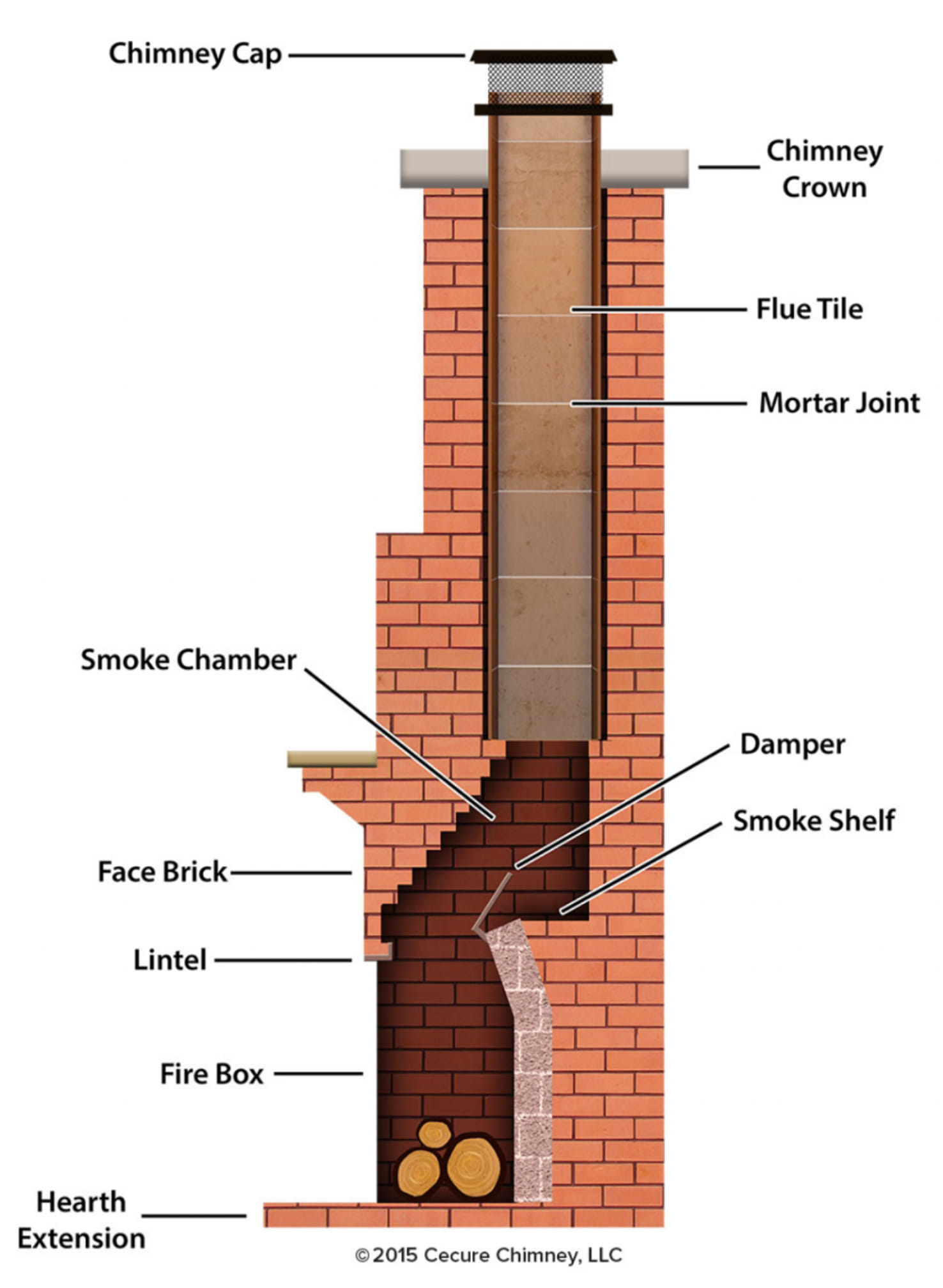 Inner workings of a chimney. Cannot shoot arrow straight up.